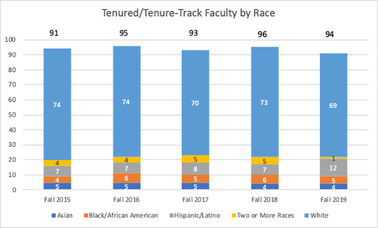 tenured-tenure-track-faculty-by-race.jpg